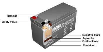 Batterie Querschnitt